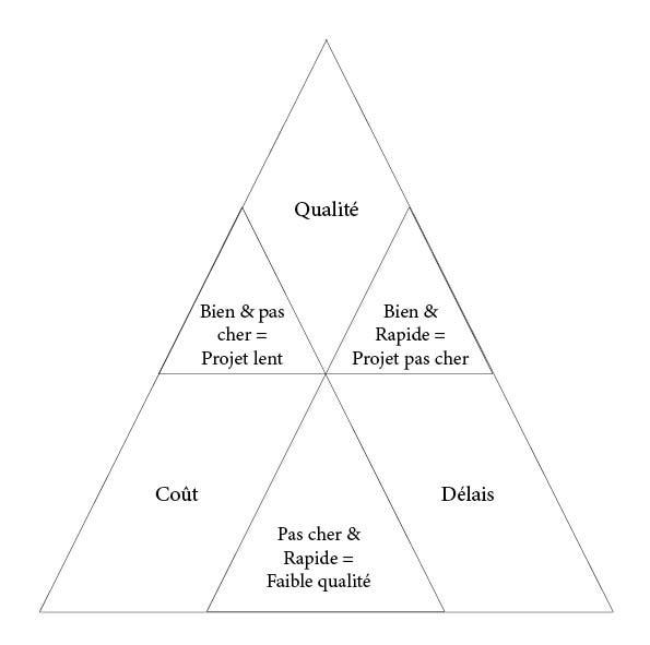 Triangle Qualité Budget Rapidité